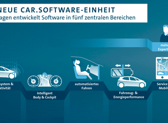 Große Software-Offensive bei VW